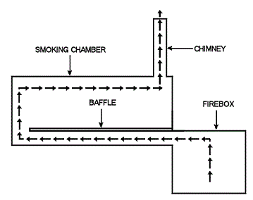 Reverse-Flow-Diagram